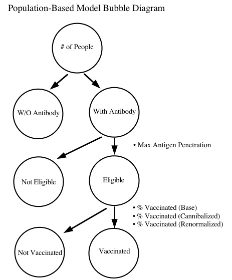 VaxForecaster Flow Chart copy