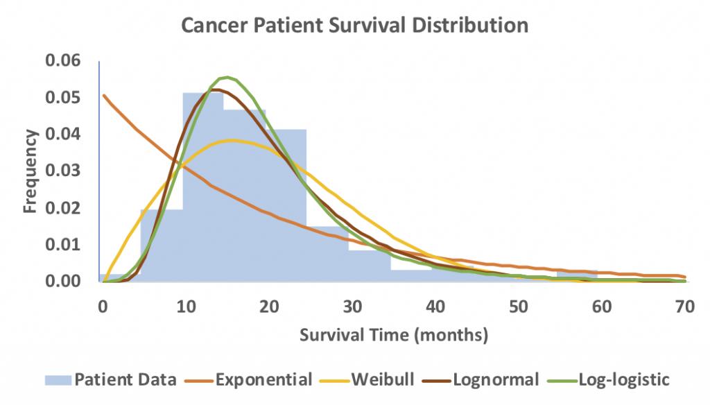Survival Distribution Graph